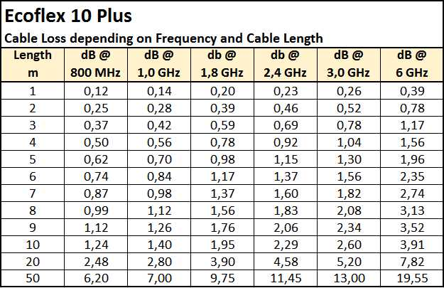 Ecoflex_10_Plus-Cable_Loss_Attenuation_Dependende_Frequency_Cable_Length