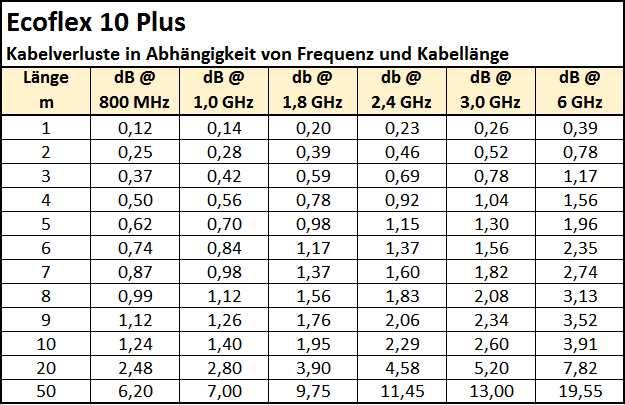 Ecoflex_10_Plus-Kabelverluste_Abhängigkeit_Frequenz_Kabellänge